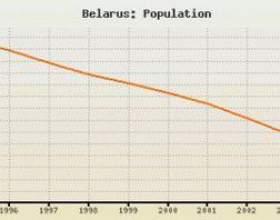 Білорусія: населення і його чисельність фото