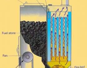 Котли опалення на твердому паливі. Котли твердопаливні тривалого горіння: характеристики, ціни і відгуки фото