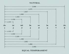Музичний інтервал. Класифікація інтервалів (таблиця) фото
