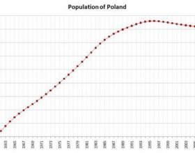 Населення польщі: етнічний склад, чисельність, релігія і культура фото