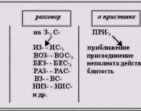 Практична лінгвістика: на які групи поділяються приставки в російській мові фото